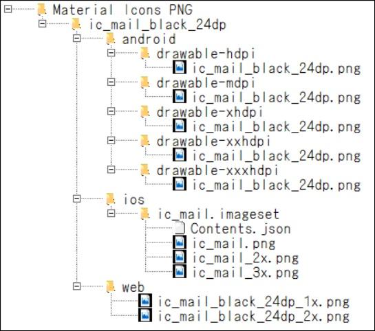 PNGファイルの構造