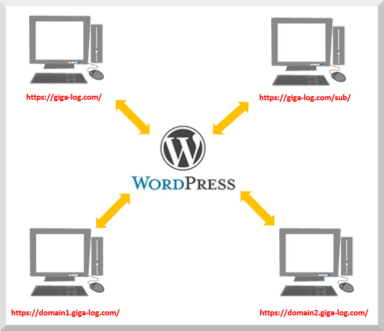 1つのWordPress