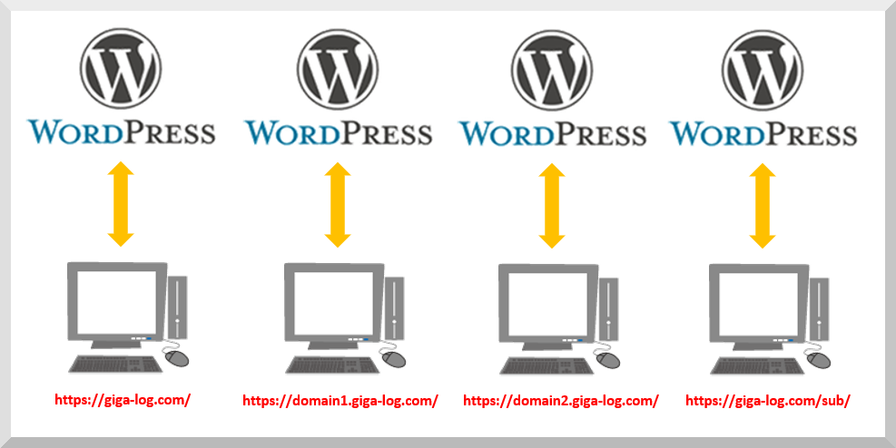 複数のWordPress