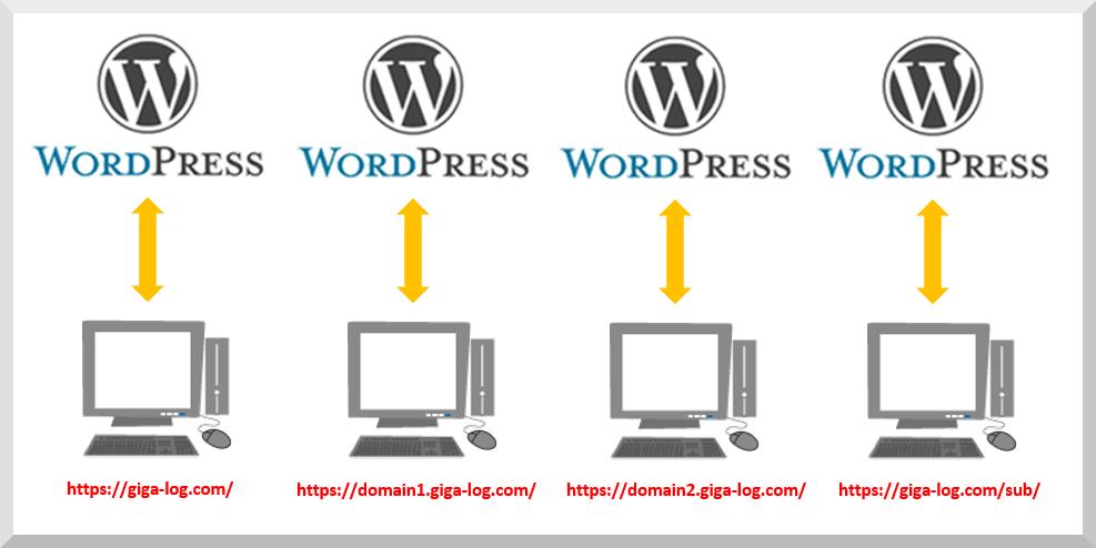複数のWordPress