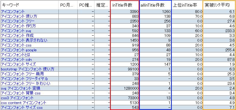 ブルーオーシャンキーワード確認の拡大