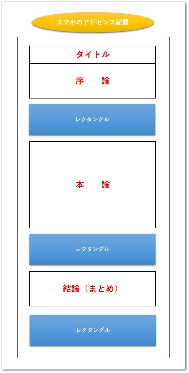 スマートフォンのおすすめ広告設置位置
