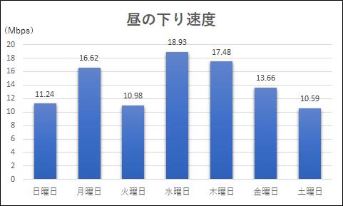 昼の下り速度測定結果のグラフ