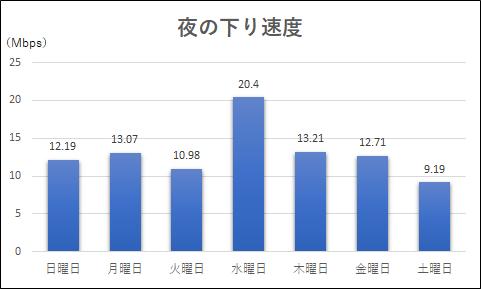 夜の下り速度測定結果のグラフ