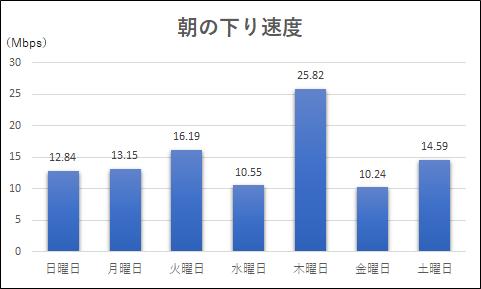 朝の下り速度測定結果のグラフ