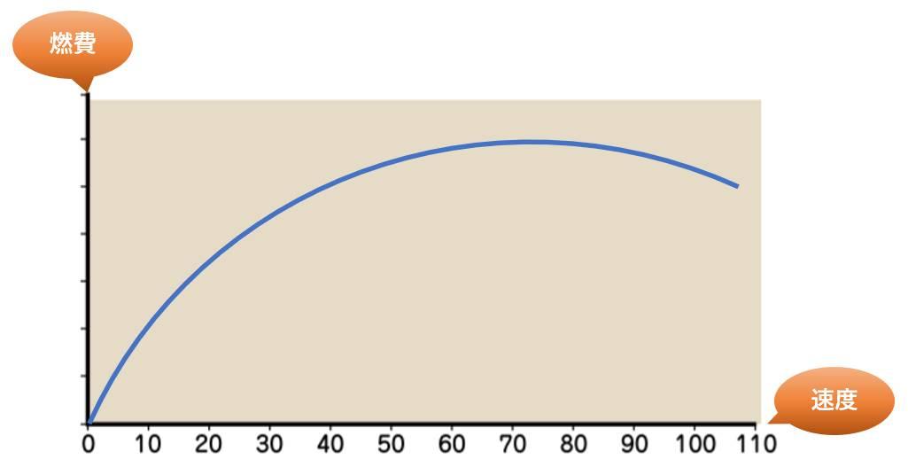 燃費と速度のグラフ