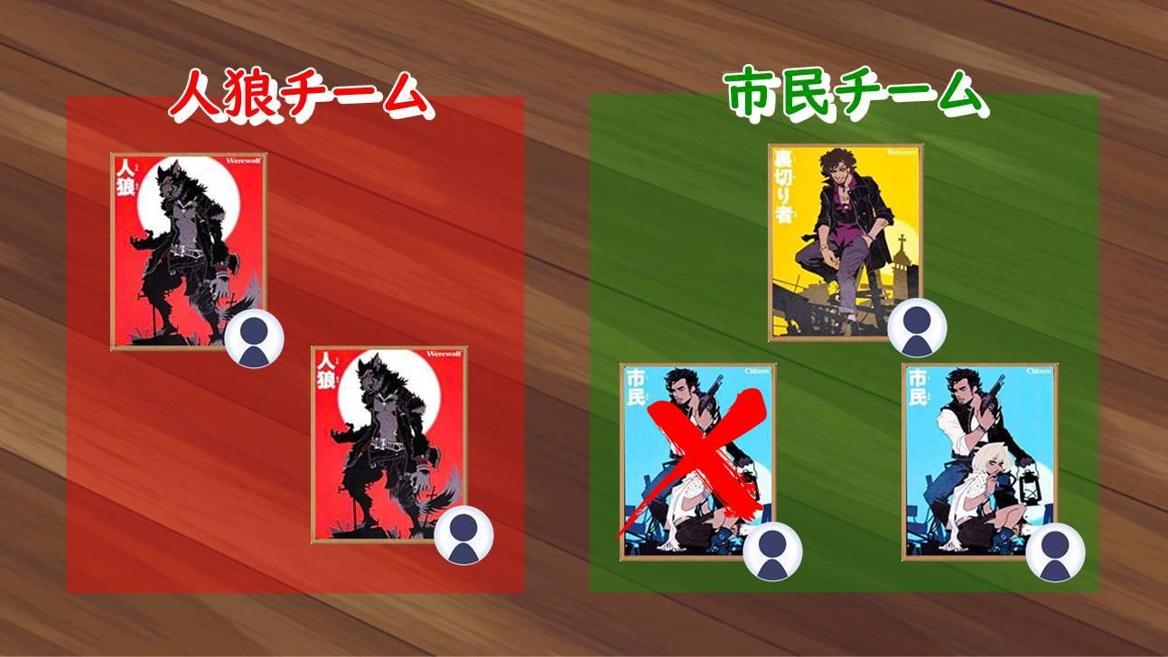 市民(プレイヤーD)が吊された後のチーム構成