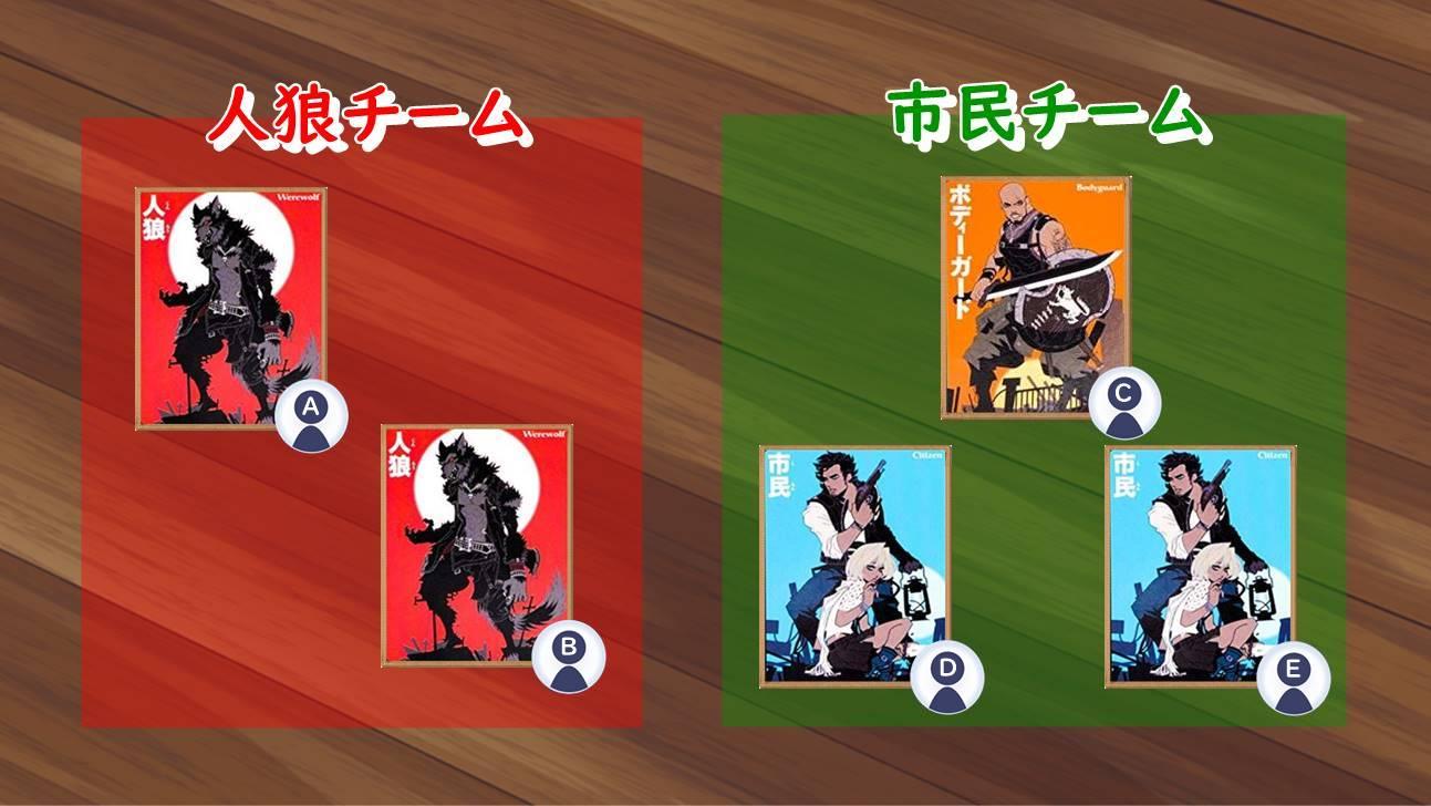 狂人と狐がいないゲームのチーム構成例