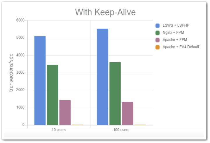 Apache・nginx・LiteSpeedの速度比較結果