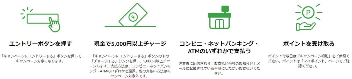 1,000円分のポイントが付与されるAmazonギフト券の買い方